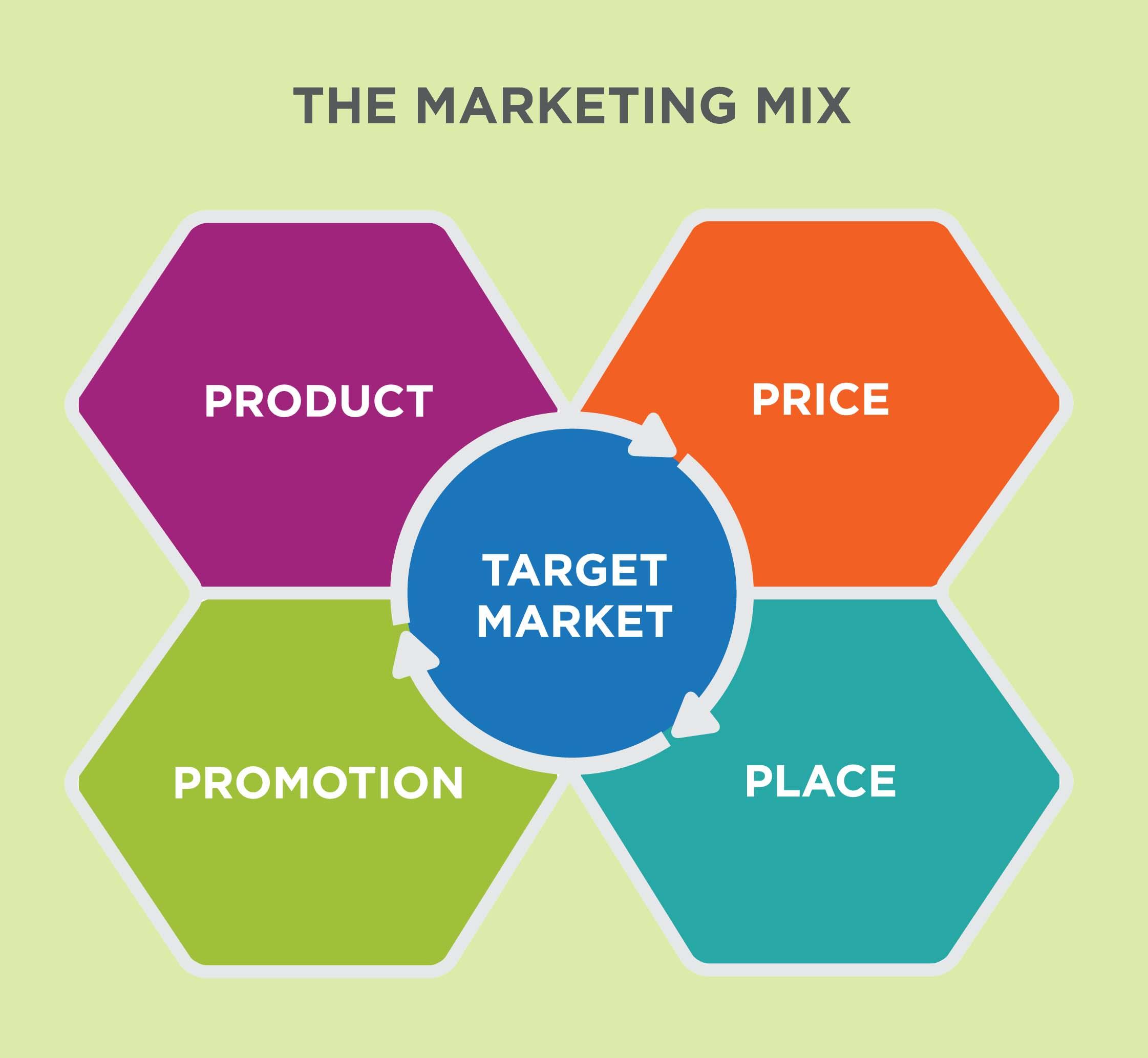 آمیخته های بازاریابی